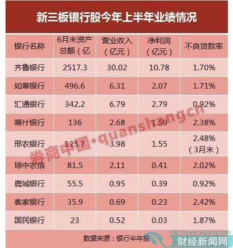 齐鲁银行、如皋农商行是资产规模最大的两家,分别约2550亿元、500亿元。