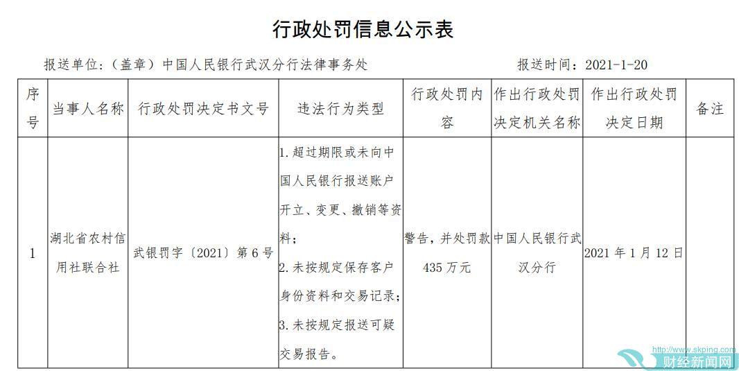 湖北农信联社违法遭罚435万 未按规报送可疑交易报告
