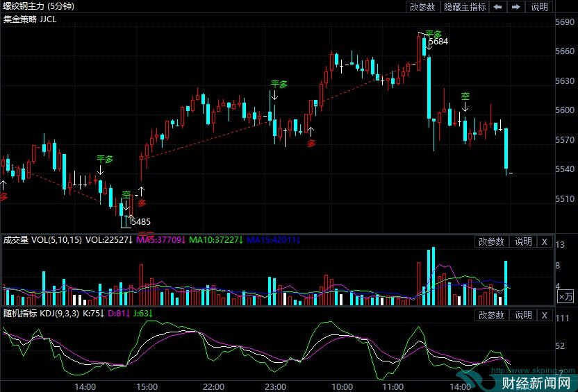 9月16日期货软件走势图综述:螺纹钢期货主力涨0.84%