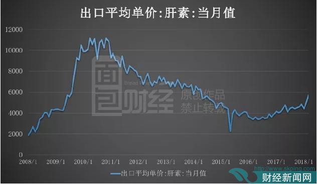 健友股份三季报解读:利润增五成 存货上升 是喜是忧?