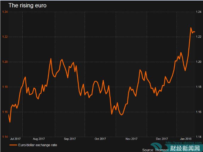 欧元涨势引起央行警觉 德拉基将暴打多头?
