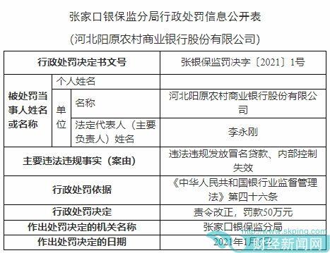 阳原农商行违法领银保监10张罚单 发冒名贷款内控失效