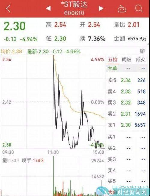 奇葩!高管集体失联 股价却7天暴涨41%