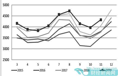 2020年动力煤价格重心将进一步下移