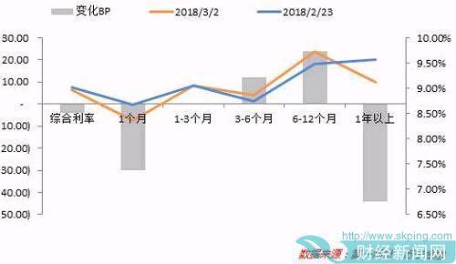 2、规模前20位货币基金收益率:上周(2月26日-3月2日)平均7日年化收益率持续小幅下行5.315BP,目前4.23%。