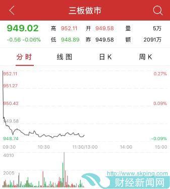 午评:三板做市指数半日跌0.06% 集合竞价成交56只股票