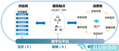 科技赋能服务创新 中国人寿全面推动数字化转型