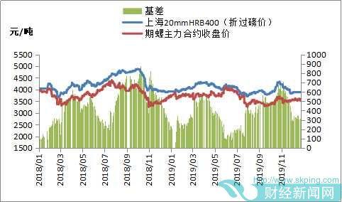 期货全线下跌 钢材市场看空氛围偏浓