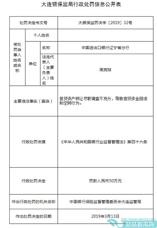 中国进出口银行被罚50万:信贷资产转让调查不充分