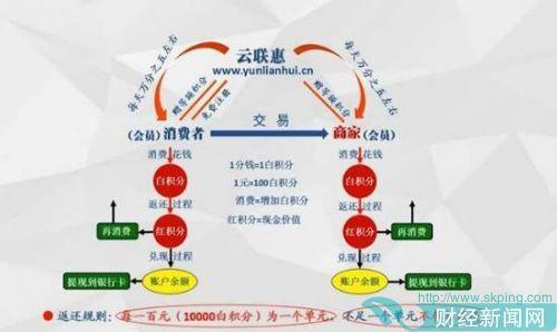 云联惠3300亿骗局崩盘后 受害者却蹊跷不报案