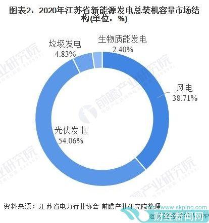 图表2:2020年江苏省新能源发电总装机容量市场结构(单位:%)