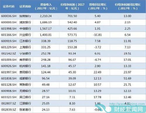 半数上市银行公布年报:浦发银行不良贷款率不降反升