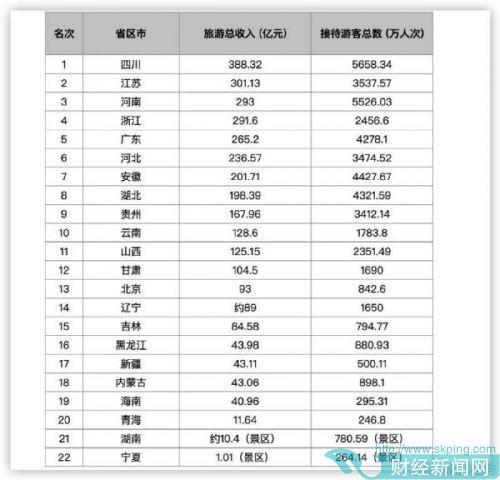 22省公布五一旅游收入:四川第一 7省共超200亿元