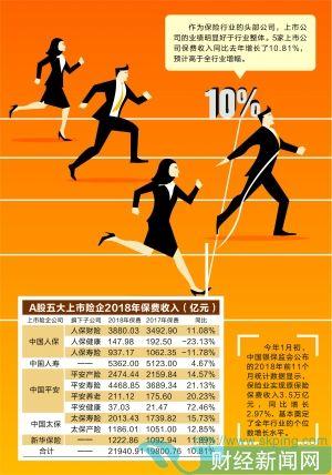 五大上市险企去年保费收入2.2万亿 同比增长10.81%