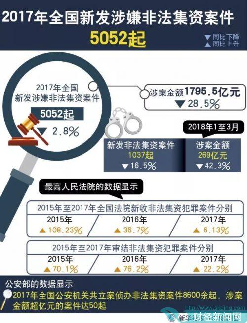 600亿惊天骗局背后的P2P 今年阵亡140家(名单)