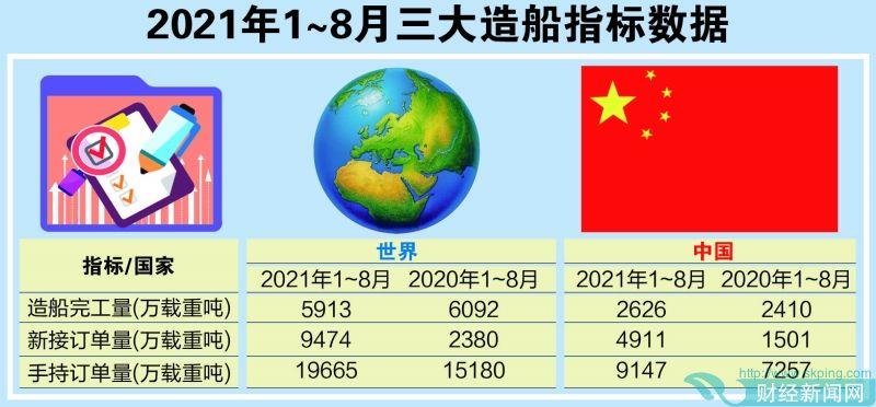前8月全球新船订单飙升近300% 船企迎来修复性增长