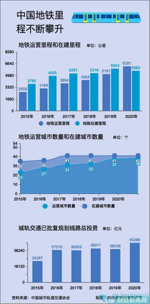 城市地铁里程变局:沪京稳居前二 成都赶超广深飙至第三