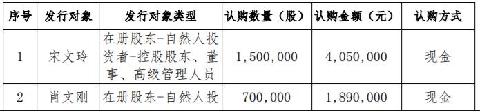 汇洋环保募资1134万元 皆用于补充流动资金