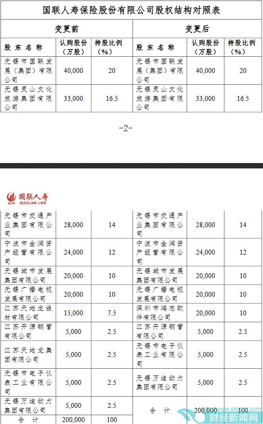 深圳市鸿志软件成国联人寿并列第五大股东 持股10%