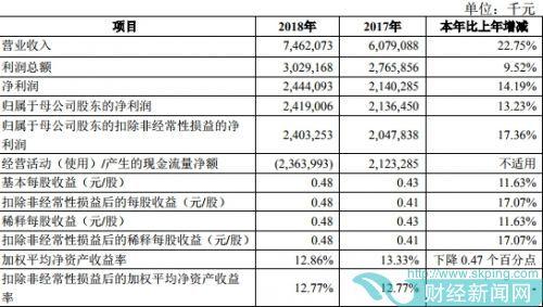 青农商行去年人均年薪28万 贷款减值损失18亿增长74%