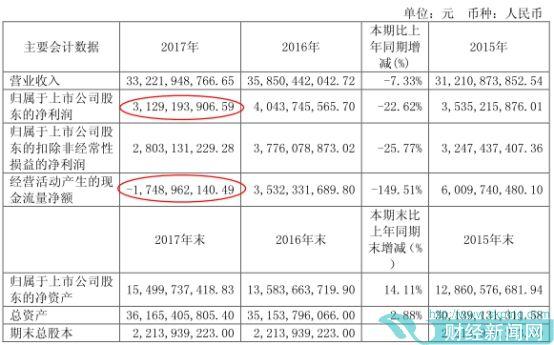宇通客车业绩一降再降 获58亿财政补贴后股价仍阴跌