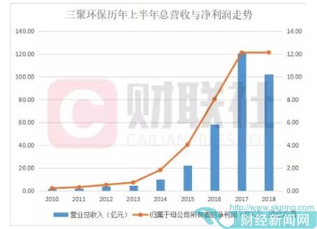 北京国资接盘的三聚环保:应收账款超净资产 三季度业绩暴跌