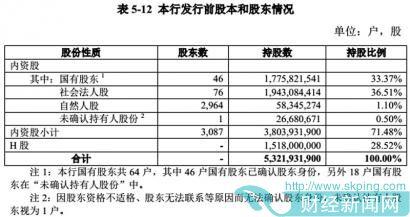 郑州银行过会背后:股东难确权 千万级诉讼暴增30宗