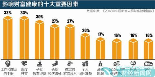 """中国""""新富人群""""群像:承压教育和医疗两座大山"""