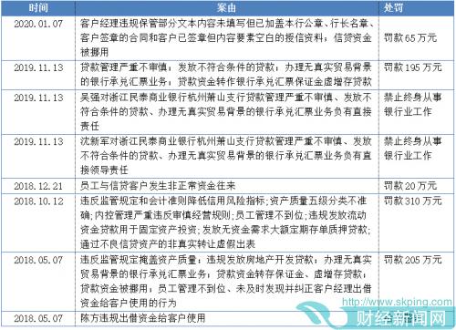 快讯|民泰银行支行副行长被判无期,多张罚单直指其内控管理和票据业务