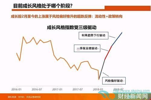 天风证券认为,创业板一季报增速确定是回升的,散乱差的股票业绩会持续不