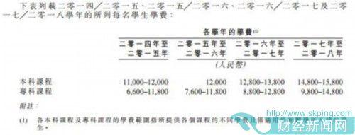 又一民办大学赴港上市:上半年收入过亿毛利率超60% 学费连年上涨