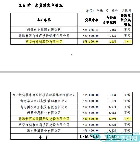 金融报道|青海银行之困:盈利能力断层资产质量恶化  大客户贷款风险需关注