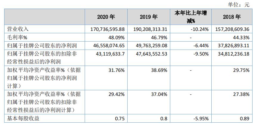 营利齐降!华维设计2020年营收1.7亿元减少超10%