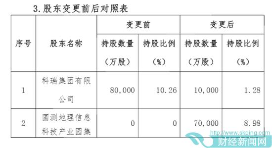 科瑞集团拟出售百年人寿8.98%股权 买方为国测集团