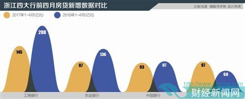 浙江房贷凶猛 区域内,四大行前四月房贷增五百亿,同比增17%