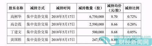 """常山药业董事长带头""""出逃""""不算啥,5月两市重要股东净减持超52亿"""