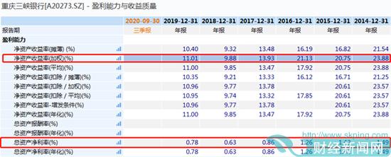 重庆三峡银行IPO:只增规模不增利 息差收窄手续费及佣金收入萎缩