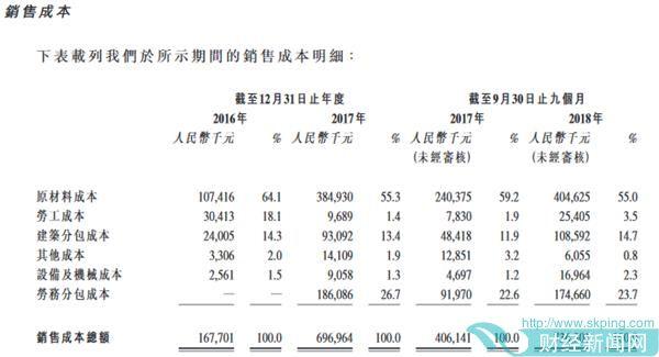 温州城建集团股份有限公司招股书截图截图