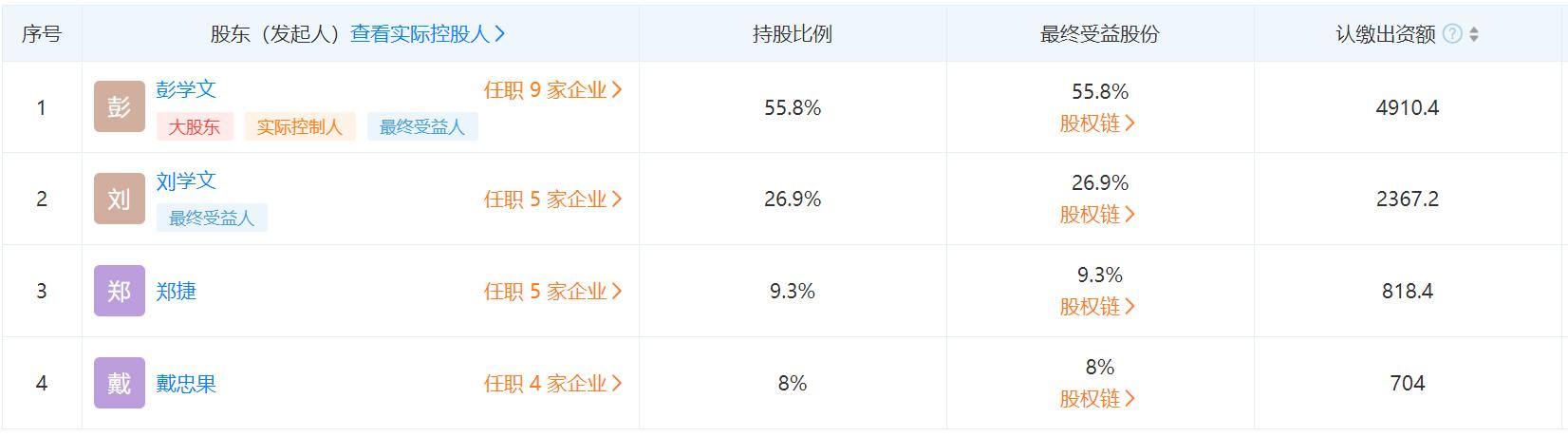 腾龙健康拟冲刺A股,公司法定代表人彭学文为第一股东持股55.8%