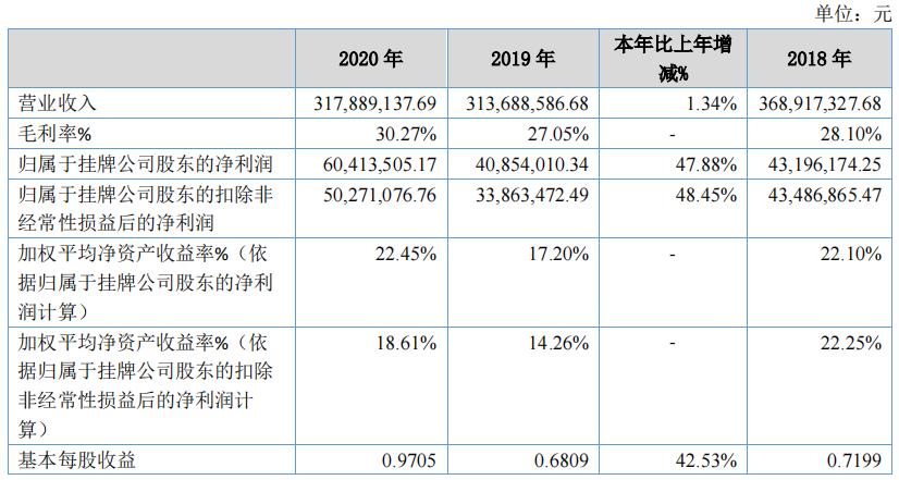"""万通液压挂牌精选层后首份""""成绩单"""":盈利增长近五成"""