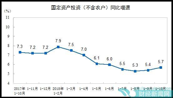 补短板引前10月投资增速回升 生态环境治理投资大增36.7%