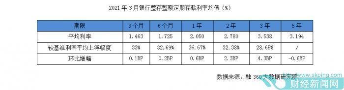 资金成本涨价:存款利率上升 重庆、广州、天津排前三