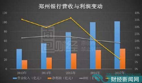 郑州银行过会:营收利润增速双下滑 逾期贷款5年增9倍