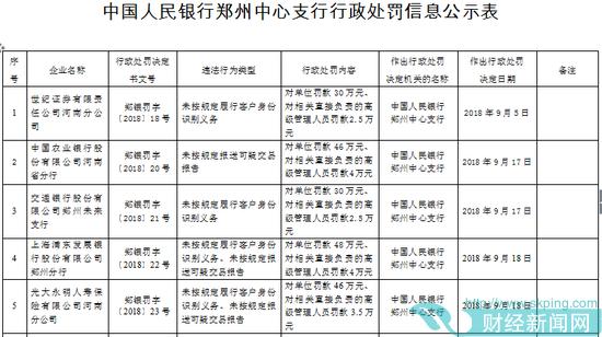 央行郑州中支连开8罚单 农行建行交行等被罚320.3万