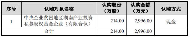 中惠旅获中央企业贫困地区湖南产投基金增资2996万元