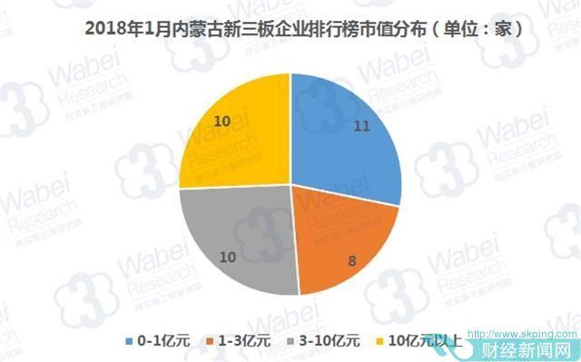 报告 | 2018年1月内蒙古新三板企业市值排行榜