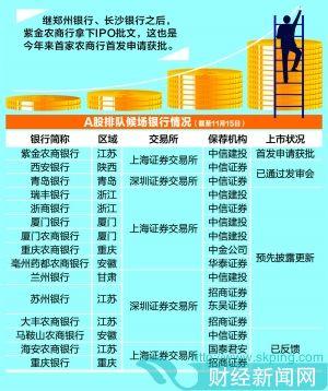 年内拿到IPO批文银行增至3家 尚有14家排队待审