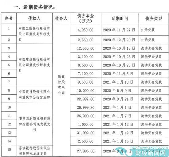 隆鑫控股超60亿元债务逾期 工行等十余家金融机构踩雷