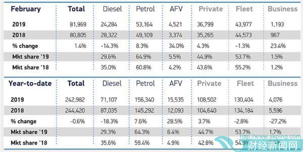销量,2月英国车市迎来WLTP实施后首次正增长