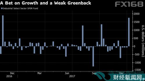 投资者突然对两大趋势加大押注 美元疲态将继续积聚动力?